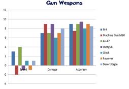 Gun Weapons